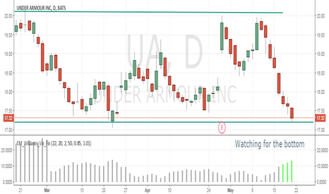 UA: Watching for the bottom