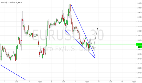 EURUSD: completion of the final analysis made for the EUR USD