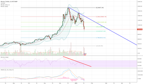 BTCUSD: Scary stuff on BTC
