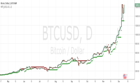 BTCUSD: wow if this breaks all time high next target 20000!