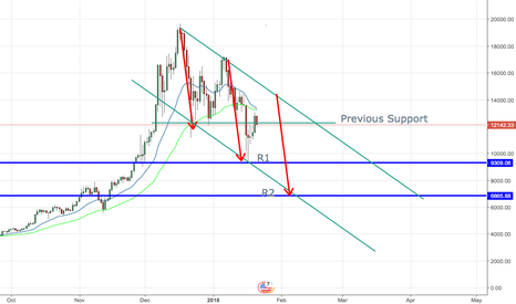 BTCUSD: BTCUSD will see some upside before a third wave down.