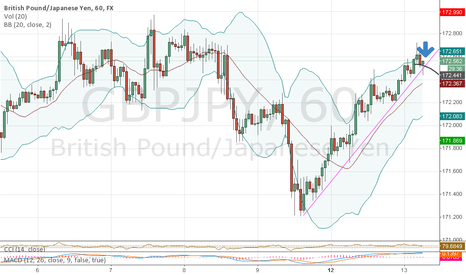 GBPJPY: Sell ?