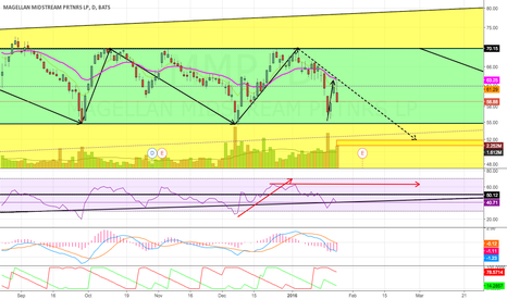 MMP: Potential For New Lows