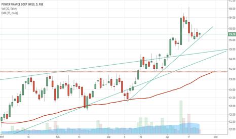 PFC: PFC taking support from lower trendline. BUY