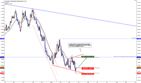 AUDNZD: Expanding Triangle Reversal in $AUD.NZD