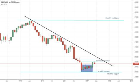 GBPUSD: GBP/USD Chart Overview