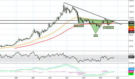 XAUUSD: IHS Pattern Gold - Long