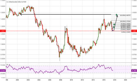USDCAD: USD/CAD monthly