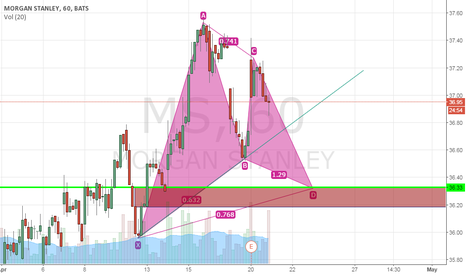 MS: MS Long opportunity arround 36.30