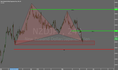 NZDJPY: NZDJPY 240m Bullish Gartley