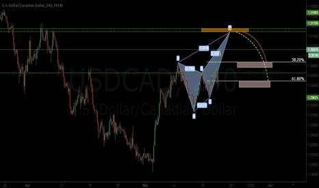 USDCAD: bearish pattern