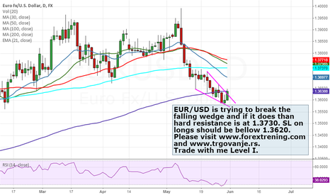 EURUSD: EUR/USD breaking the falling wedge