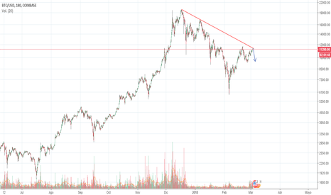 BTCUSD: Warning: BTC about to test Log Resistance from Dec/Jan highs