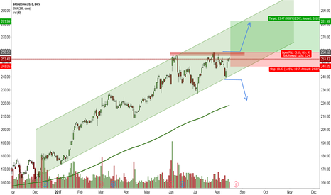 AVGO: Trying to catch the BreakOut