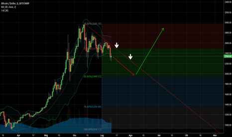 BTCUSD: BTC/USD - FIBONACCI RETRACEMENT