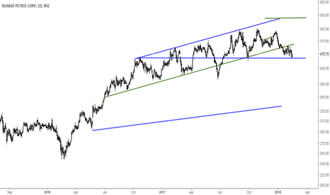 BPCL: BPCL-near important horizontal support of 455-460
