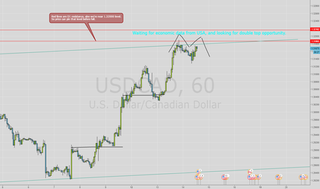USDCAD: USDCAD - Waiting for short opportunity