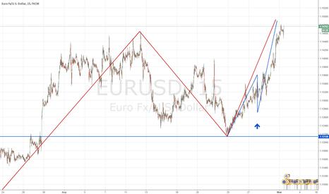 EURUSD: Прогноз Евро