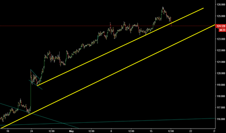 EURJPY: sell setup in 1 hour chart