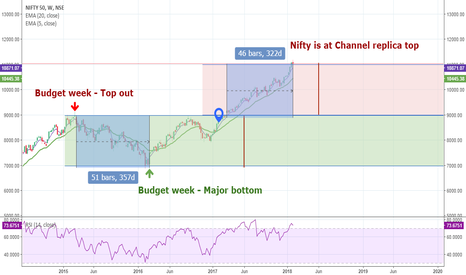 NIFTY: Nifty Budget and PE Ratio: What's in for you!!!
