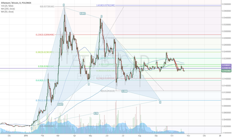 ETHBTC: Bullish Gartley ETH