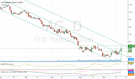 AG: AG A good play on a recovery in the silver price