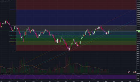 BTCUSD: Reversal - What do you think?