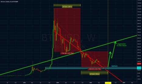 BTCUSD: Linear Regression Trends