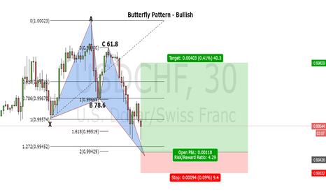 USDCHF: Butterfly Pattern - Bullish on 30 minutes