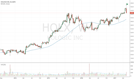 HOLX: Bearish up-thrust