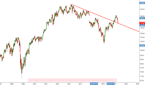 IBM: IBM is backtesting the downtrend line