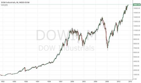 DJI: Dow has just given a Super Bullish breakout!
