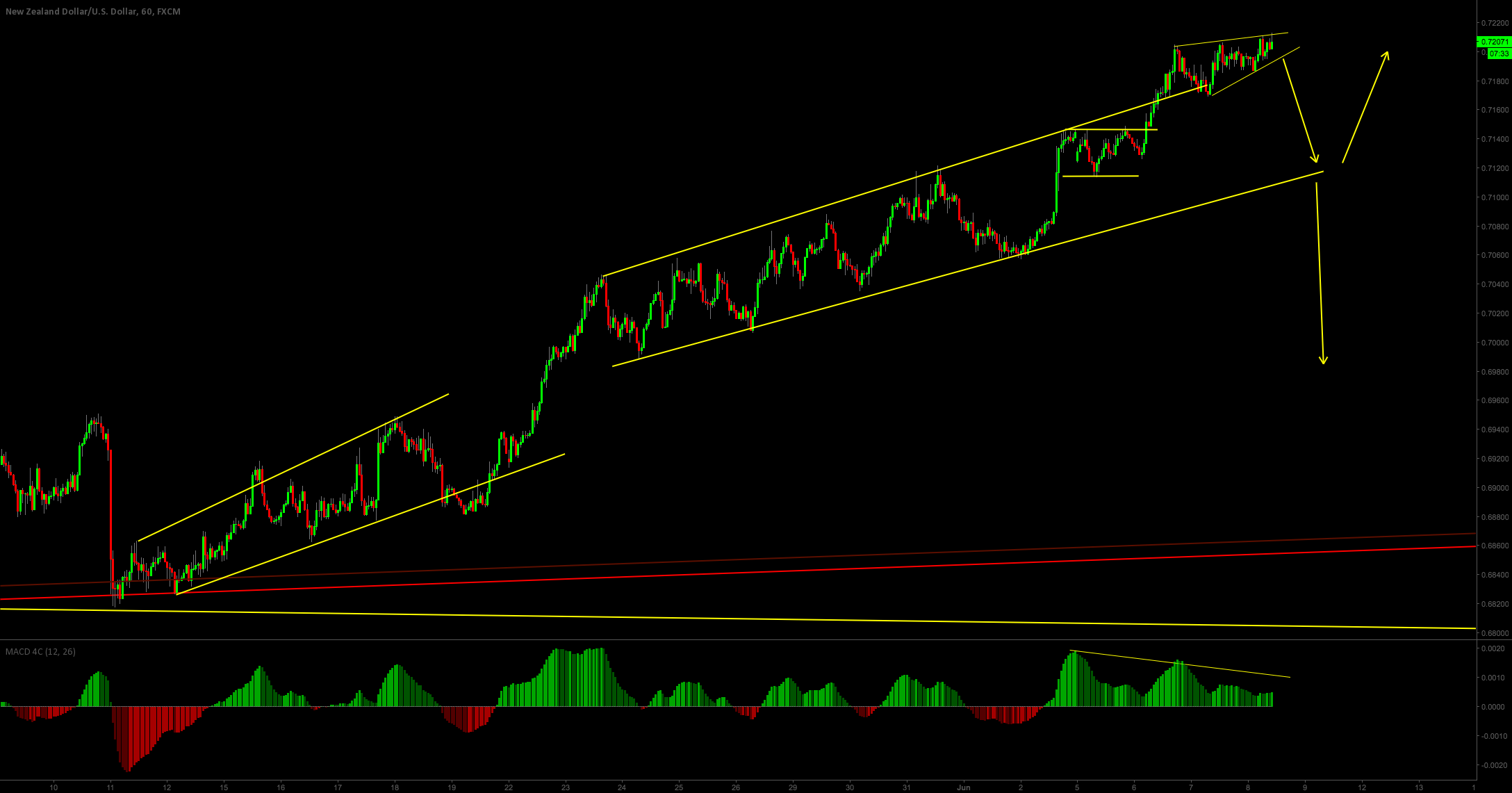 The trend is showing signs of exhaustion?
