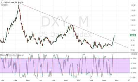 DXY: US Dollar Index crossing the 100