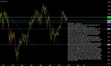 IBEX35: Ibex Index: 7 to 1 shot on breakout above 10470 for 11180 target