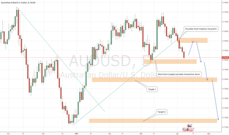AUDUSD: AudUsd possible sell medium/long term