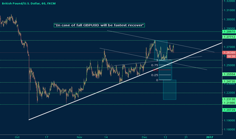 GBPUSD: GBPUSD My Tip For FED Sell Off