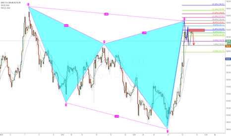 XAUUSD: XAUUSD Cypher, inside 4hr, and hourly 2618 combination short