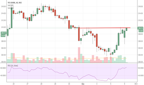 YESBANK: Looks like 320 and then 330 coming soon