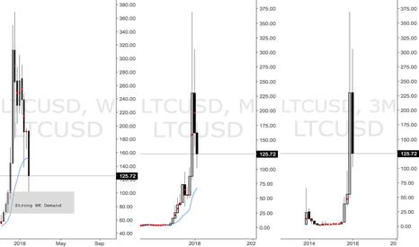 LTCUSD: Litecoin long triggered