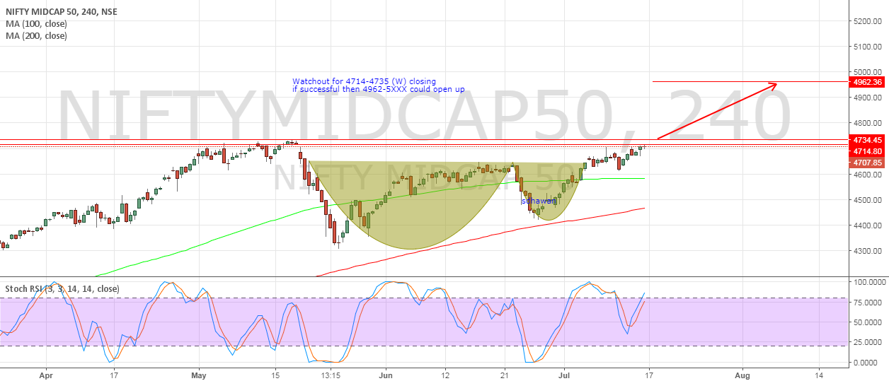 #NIFTYMIDCAP - Cup and Handle