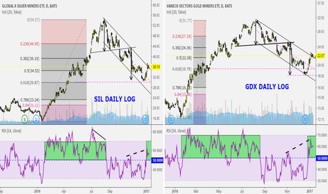 SIL: Changiny my view of the precious metals miners.
