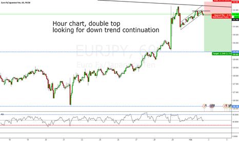 EURJPY: EUR/JPY, 1HR CHART SHORT IDEA