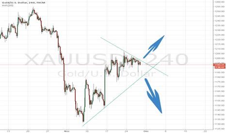 XAUUSD: Gold break the line