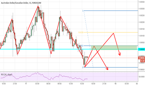 AUDCAD: Predicting Entries for AUD/CAD Short 15m