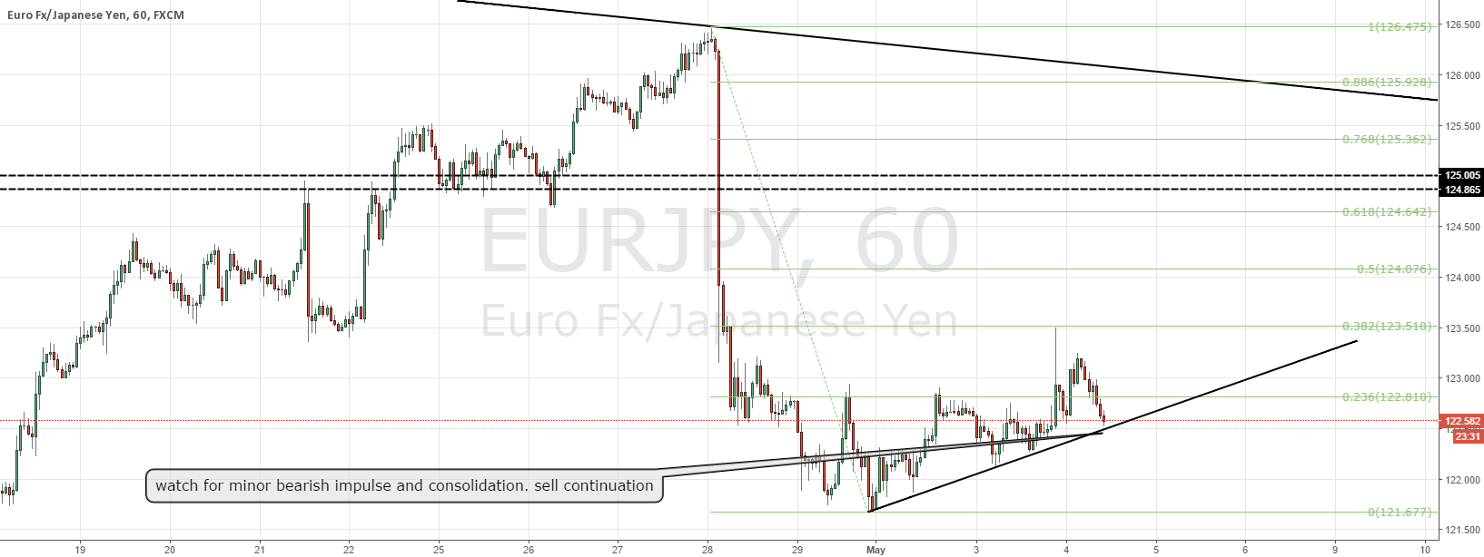 EURJPY sell the break