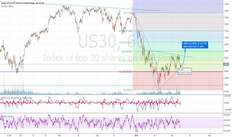 US30: possible market rebound in US30?