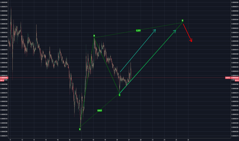 SCBTC: Siacoin Bullish for now. Quick profit!