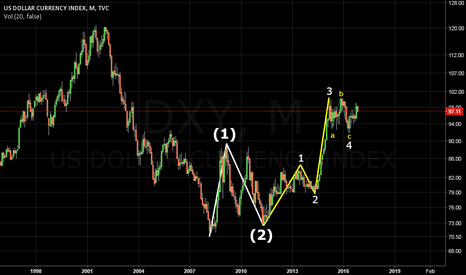 DXY: DXY MN at wave 3