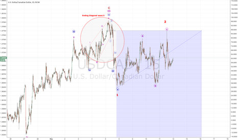 USDCAD: WHO IS READY FOR USDCAD TO FINALLY FALL?